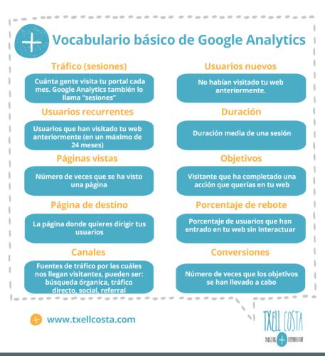 Infografia-Vocabulario-Google Analytics