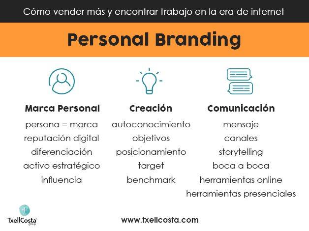 infografic_personal_branding